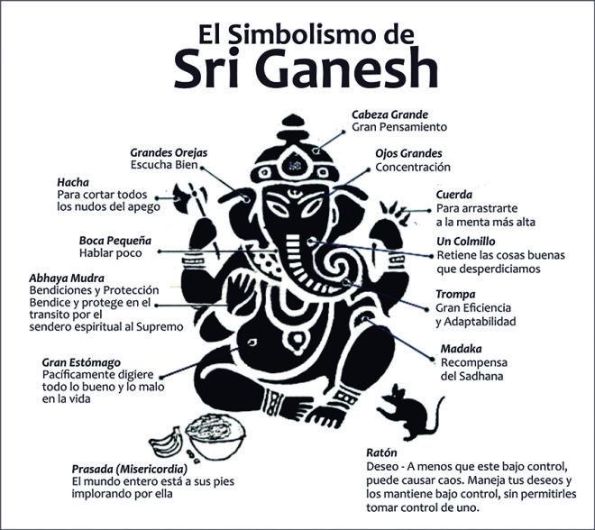 Simbolismo de Sri Ganesh-Facebook