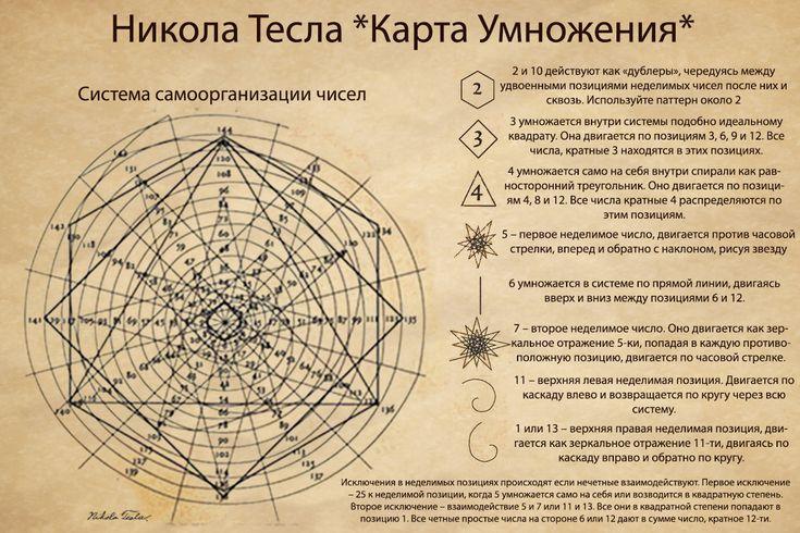 Спираль умножения Тесла