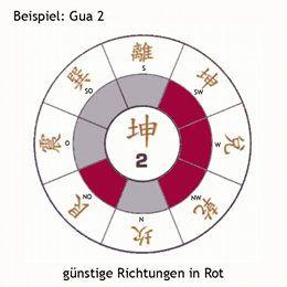 Das Ost-West-System im #FengShui