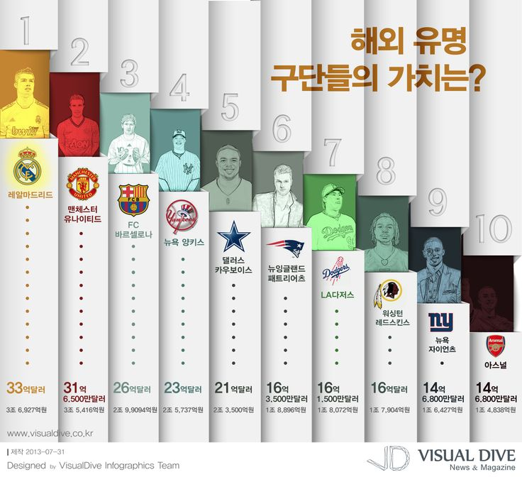 [infographic] 해외 유명 구단들의 가치에 관한 인포그래픽