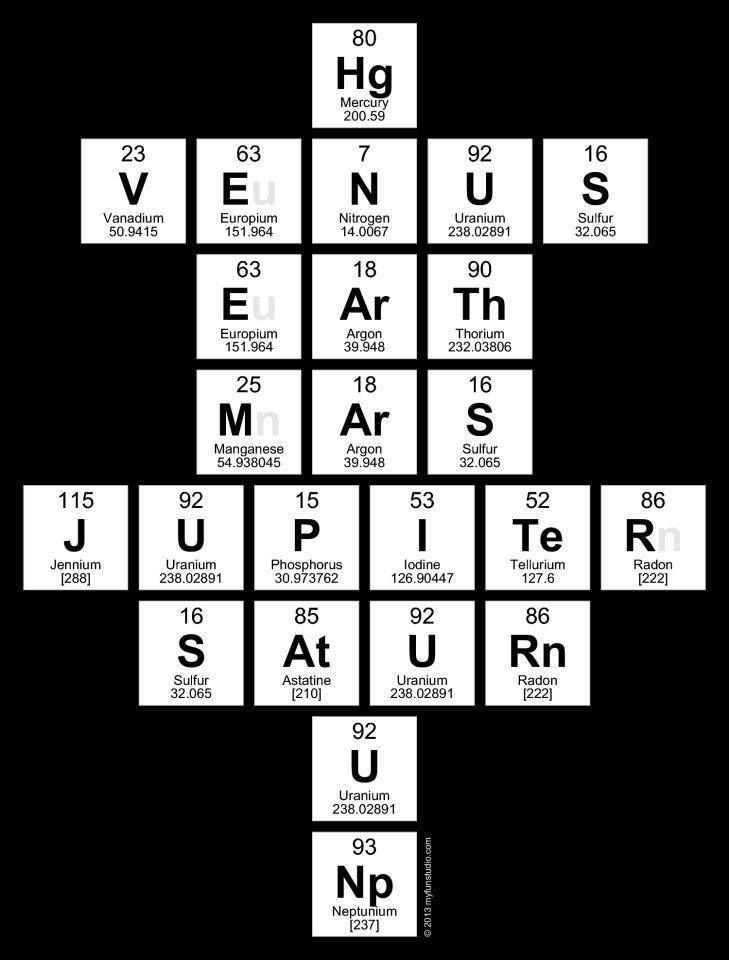 periodic table planet elements (where the hell is Pluto?   OHANA MEANS FAMILY!!)