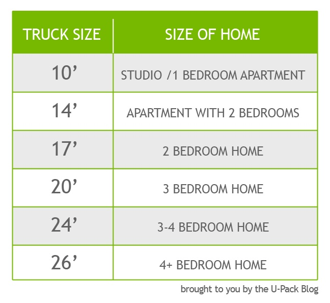 Truck rental sizes for moving by size of home Repinned by ...