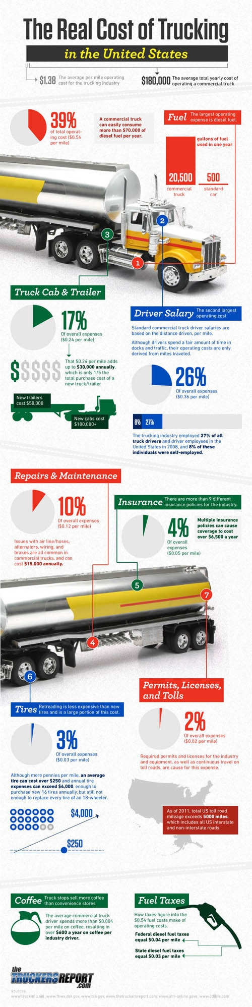 The Real Cost of Trucking – Infographic on http://www.bestinfographic.co.uk
