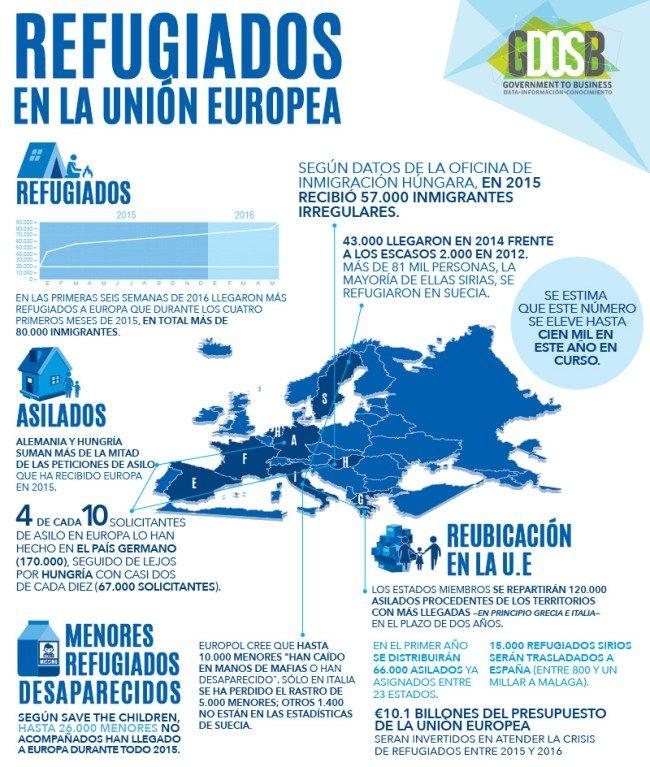 Infografía refugiados en la Unión Europea.