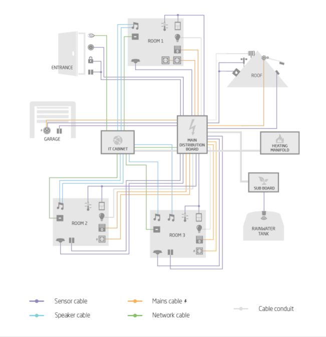 e879c7d61ac06144e7159d2d69c3a840 home automation av 8 best home automation images on pinterest home automation and home automation wiring diagram at bakdesigns.co