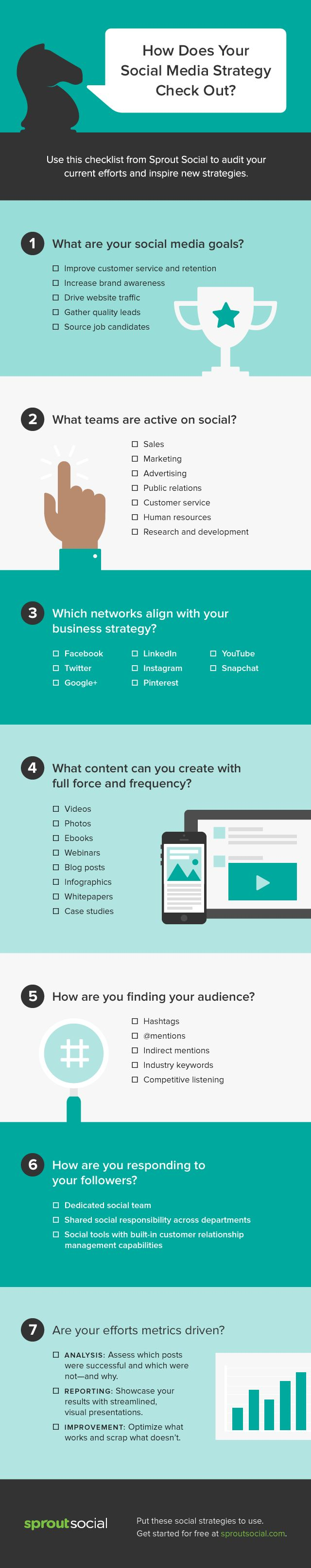 A quick checklist that walks you through 7-steps to creating an effective social media marketing strategy.