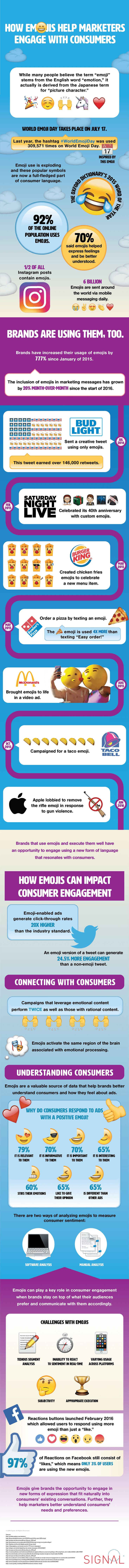 How Emojis Help Marketers Engage With Consumers - infographic | http://www.digitalinformationworld.com/