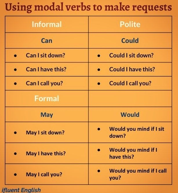 Using modal verbs to make requests