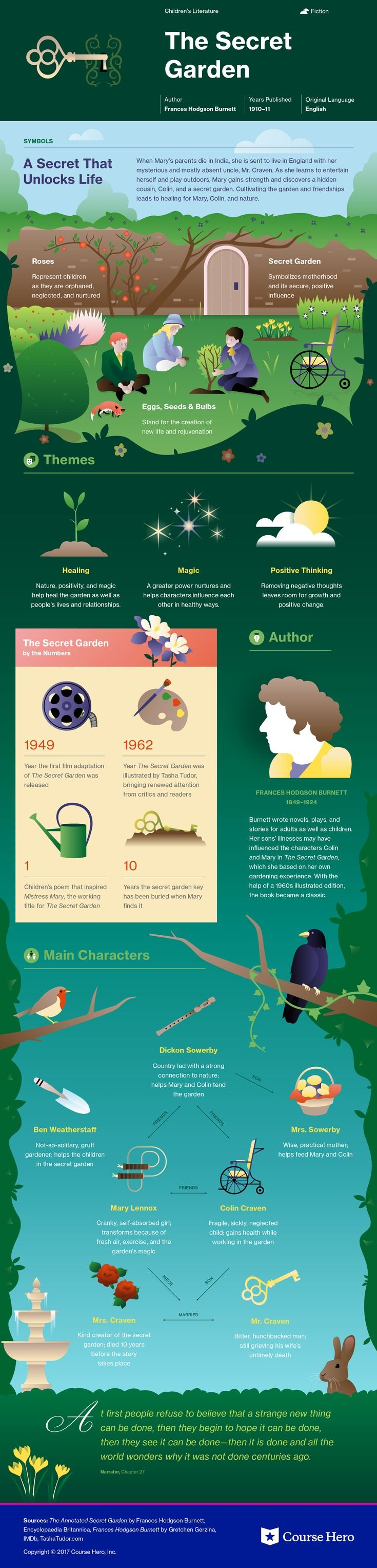 This @CourseHero infographic on The Secret Garden is both visually stunning and informative!