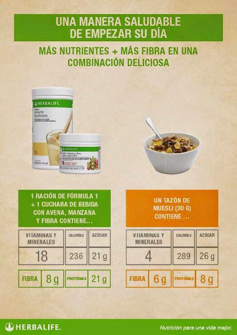 Un desayuno lleno de nutrientes y fibra con menos calorías, mas saludable y con más proteínas para evitar los antojos matutinos