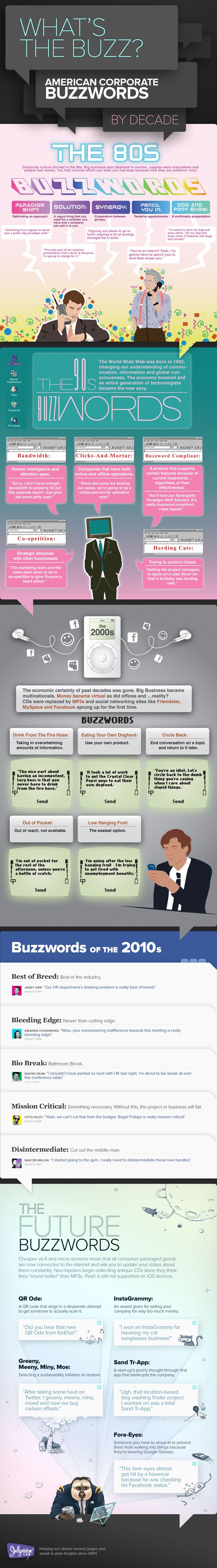 American Corporate Buzzwords By Decades: American Corporate, Fashion, Website, Internet Site, Big Pictures, Corporate Buzzword, Buzzword Infographic, Decade Infographic