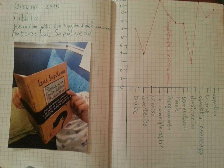 Il gatto e il topo...- Sepulveda-  Diagramma di apprezzamento #recensionijunior   Francesco ama i diagrammi, quindi abbiamo avuto questa una bella idea per mantenere una memoria e recensire seppur schematicamente un libro, senza tanto impegnare il bambino. Si tratta di stabilire dei criteri di valutazione uguali per tutti i libri e di dare dei punteggi da 1 a 10 e lode, inserendoli in un diagramma. I criteri scelti sono stati i seguenti: -Copertina(è una copertina che invoglia all'acquisto?)