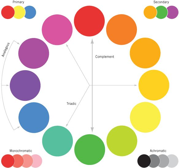Color Wheel Interior Design best 20+ color wheel fashion ideas on pinterest | hair color wheel