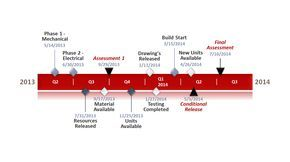 Manufacturing project timeline template in PowerPoint made with timeline maker add-on from Office Timeline.