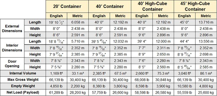 Shipping Container Dimensions 40 Foot and 20 Foot Container