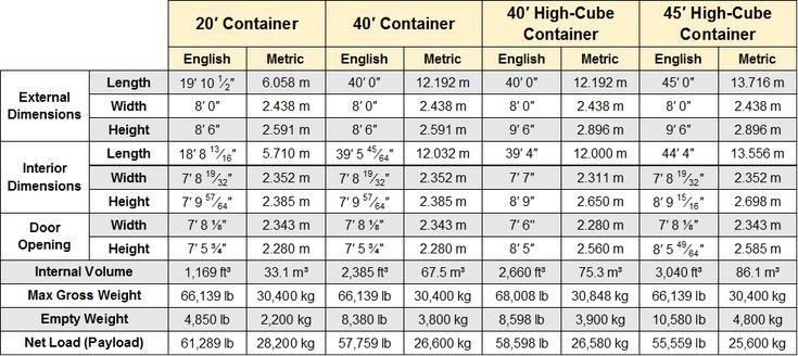 les 25 meilleures id es de la cat gorie dimension container sur pinterest taille de conteneurs. Black Bedroom Furniture Sets. Home Design Ideas