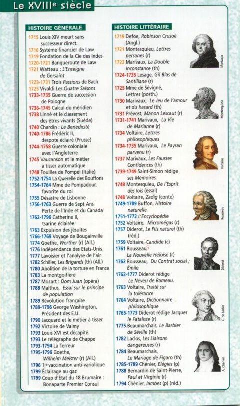 Frise histoire littéraire - 18e siècle
