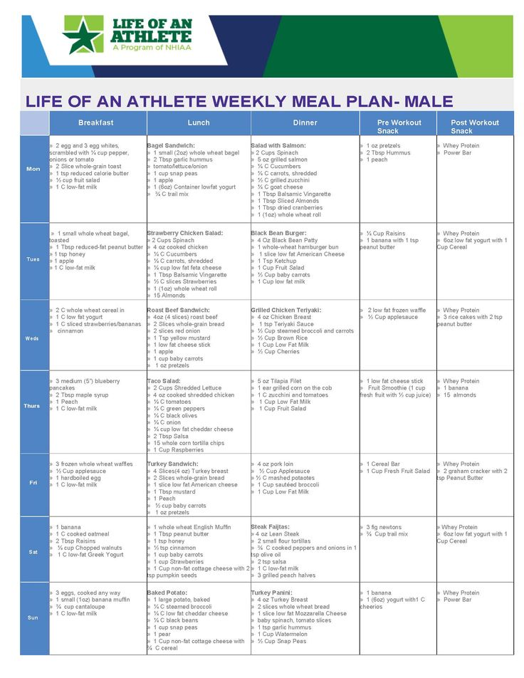 LOA weekly meal plan for male athlete- week 5 | Weekly ...