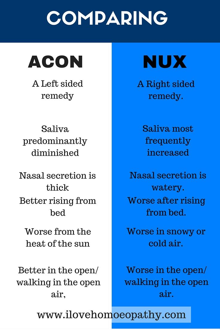An infographic comparing two Homeopathic remedies, Aconite and Nux vomica. Two remedies that are polychrests. Share with us some of the symptoms that you have