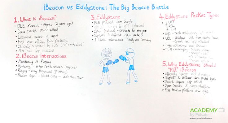 EDDYSTONE VS IBEACON: THE BIG BEACON BATTLE
