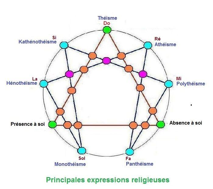 la croyance en 5 catégories. E882124c99a86359ea166ccbbc86ae0d