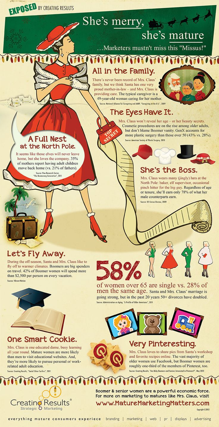 An infographic compiled by Creating Results that provides a fun look at the mature woman consumer, including their effect on the economy.