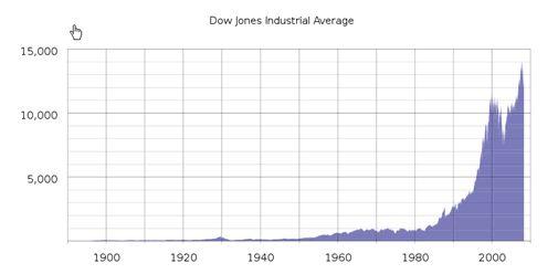 Stock Market Crash 1929,