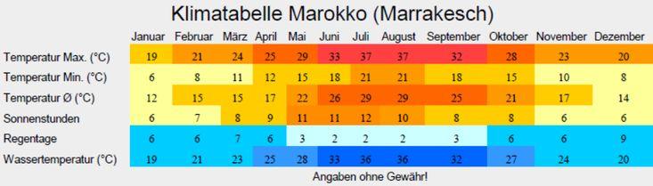 Klimatabelle Marokko