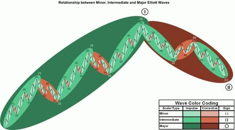 Visual Interpretation Of #Elliot Waves Theory