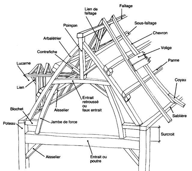 vocabulaire sur la charpente woodworking pinterest japanese house pergolas and house. Black Bedroom Furniture Sets. Home Design Ideas
