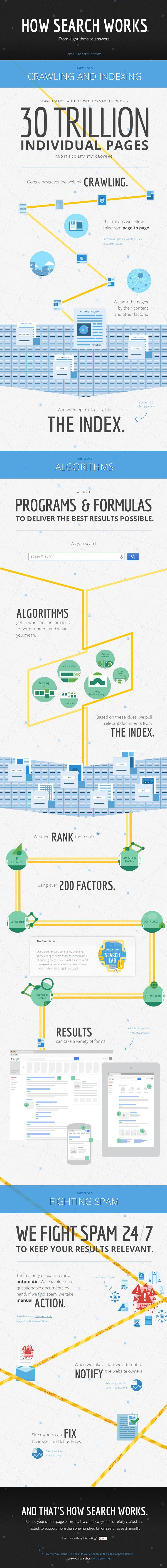 Cómo explica Google el funcionamiento de su buscador #infografia (interactiva) #infographic #internet