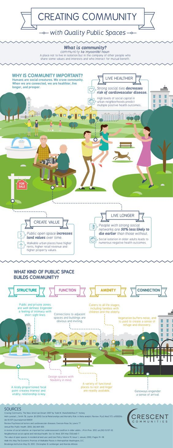 Creating community with Quality Public Spaces. #infographic: