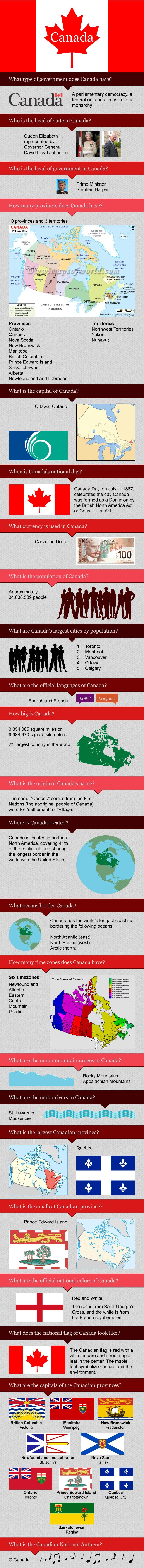 Infographic of Canada Facts