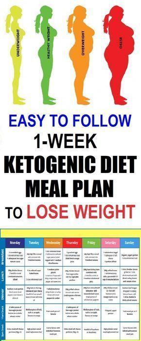 piano pasto dietetico chetogenico. Non devi rimanere a corto di idee pasto per il tuo keto …