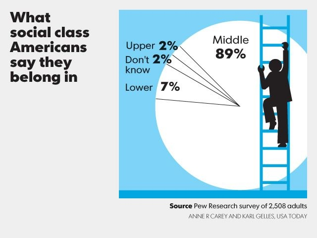 In America 89% of people would associate themselves with the middle class but in reality we are mostly subject to the lower class.
