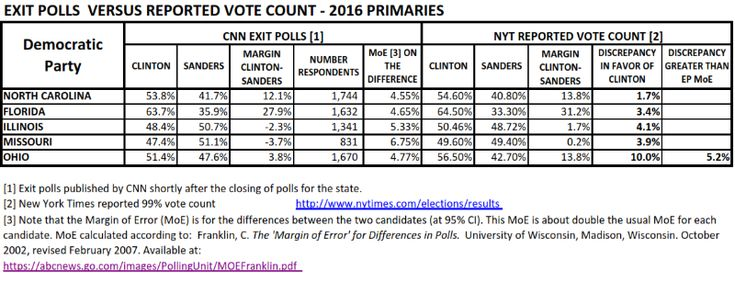 Five Democratic Primaries:  Exit Poll Discrepancies and  Win Probabilities Richard Charnin March 16, 2016 This is a summary exit poll analysis of the March 15 Democratic exit polls. Clinton won the…