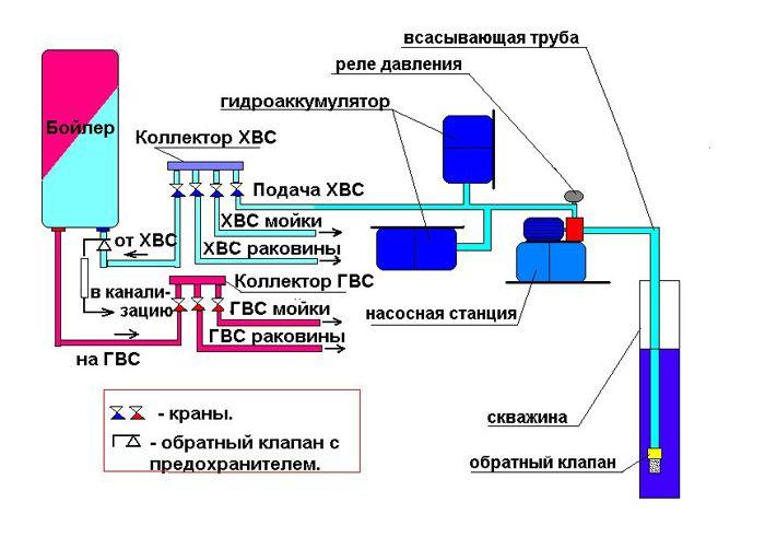 Система горячего и холодного водоснабжения в частном доме, коттедже