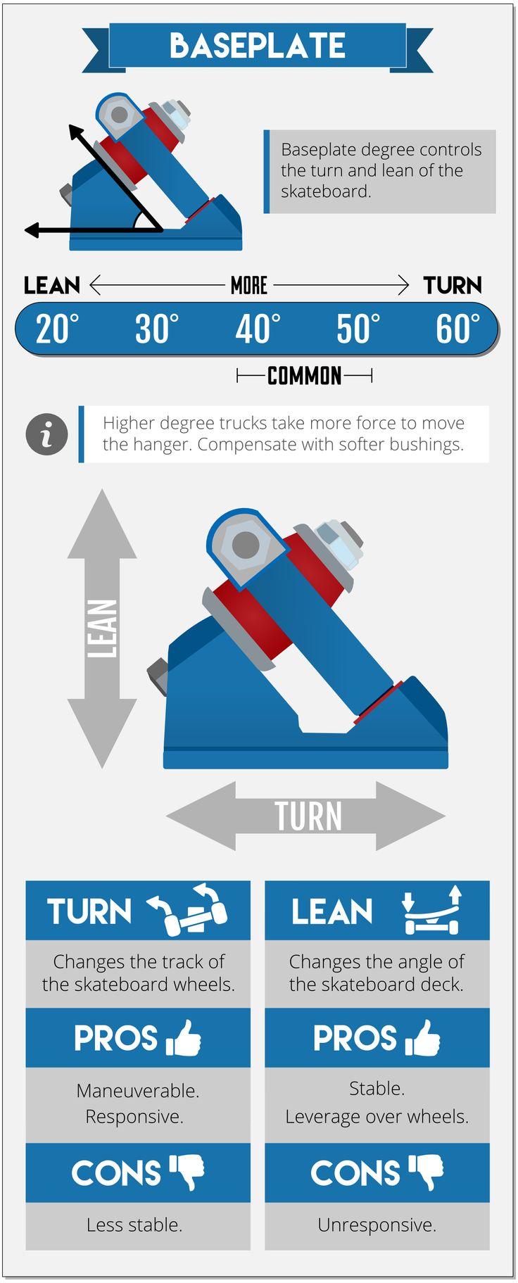 Baseplate Angles on Longboard Trucks
