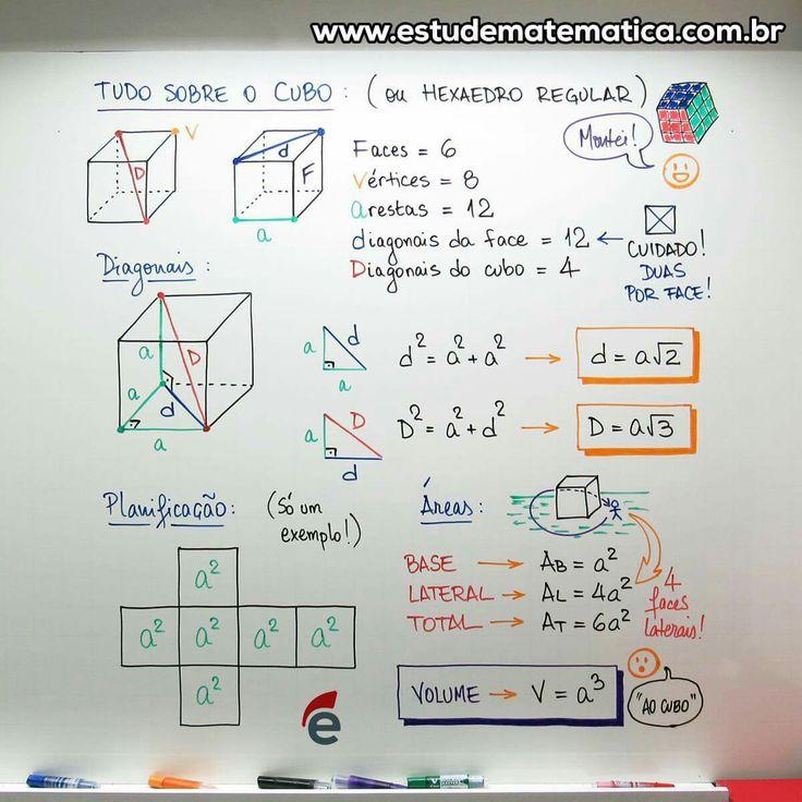 Mapa mental de cubo