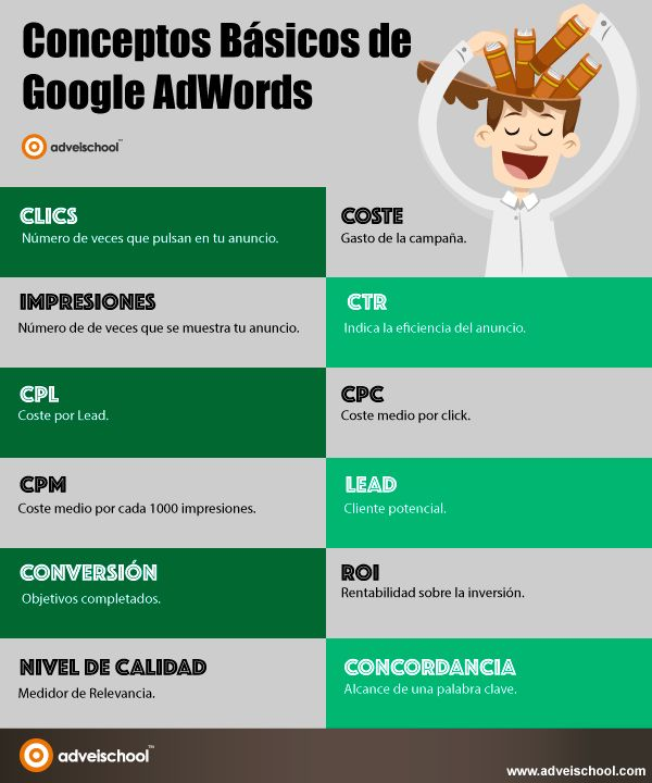 Conceptos básicos de Google Adwords #infografia #infographic #marketing