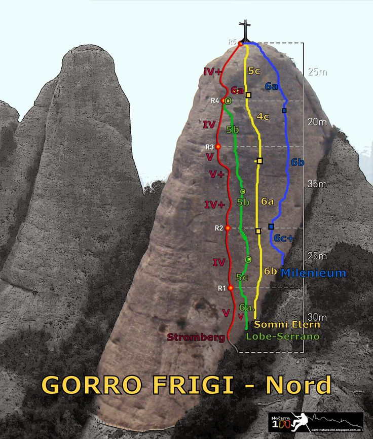 Via stromberg al Gorro Frigi