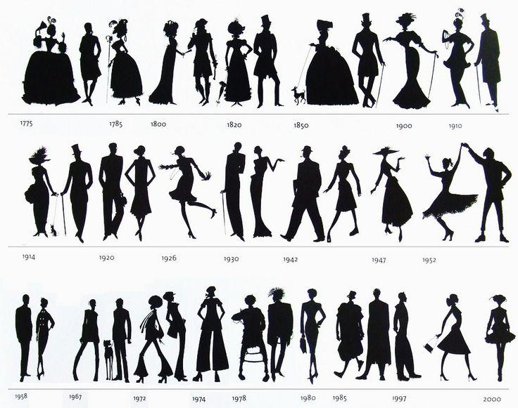 history of fashion