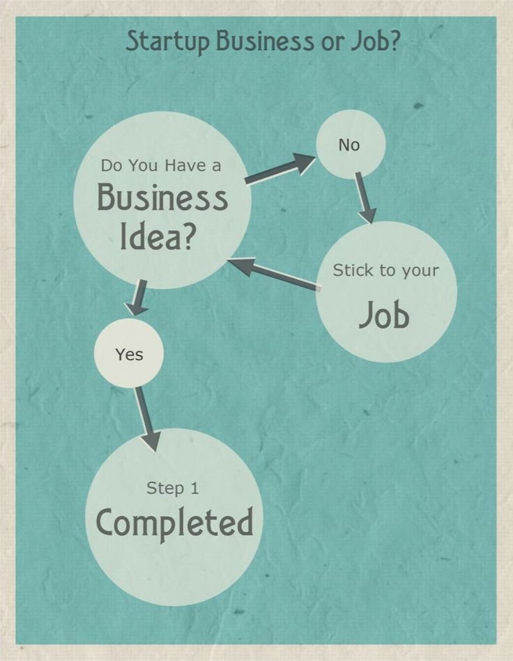 17 best pdca images on pinterest a3 productivity and toyota want to build a startup business first step to startup is a business idea fandeluxe Image collections