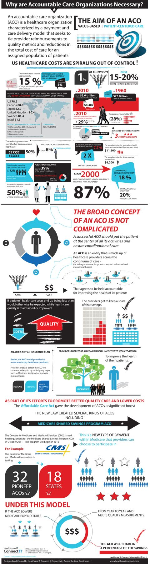 Accountable Care Organizations Infographic -1