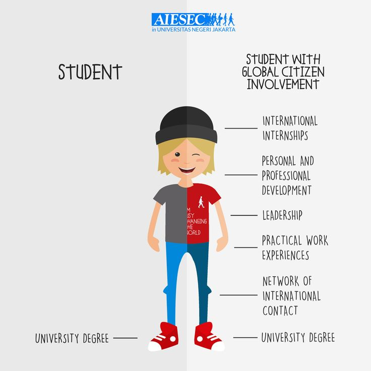 The difference between student with Global Citizen involvement and only student
