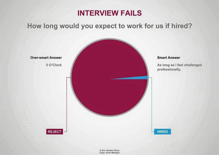Superior How Long Would You Expect To Work For Us If Hired | Interview Tips |  Pinterest