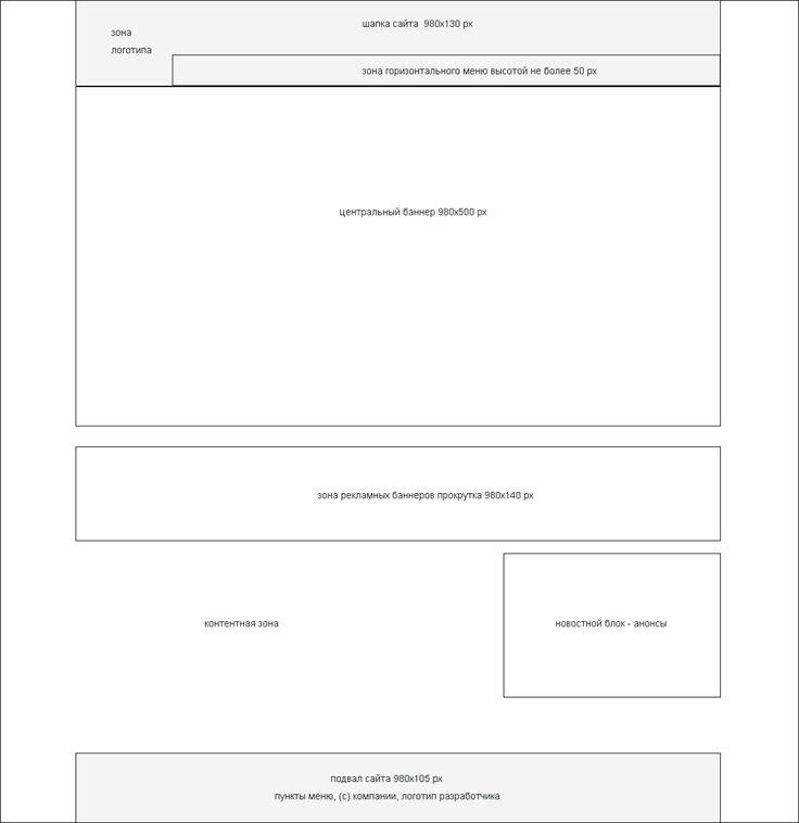 Разработка дизайна сайта макет структуры сайта
