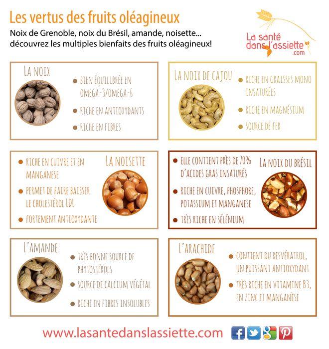 Les bienfaits des fruits oléagineux