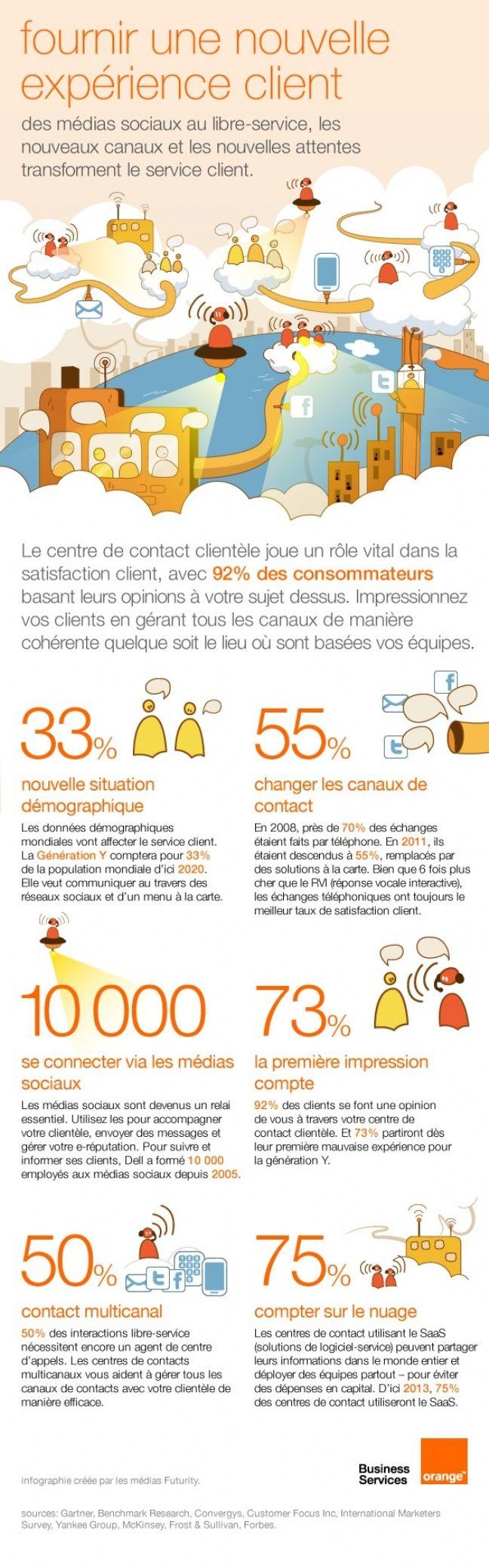 La nouvelle ère de la relation client selon Orange Business Services, c'est ce que nous raconte cette bien jolie infographie chez relationclientmag.fr
