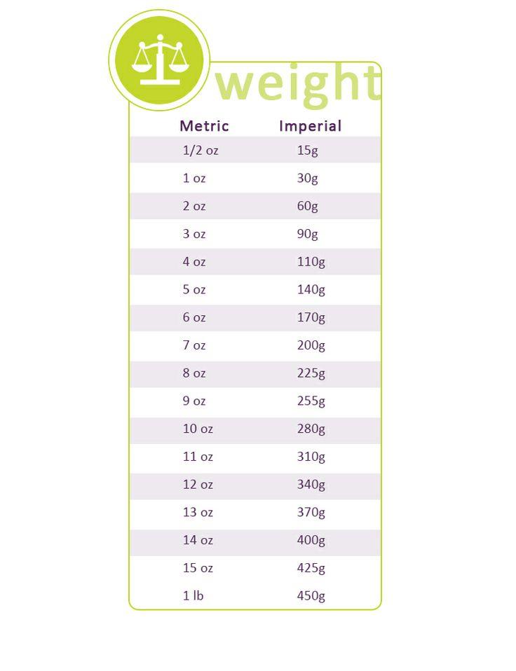 Weight conversions: http://gustotv.com/wp-content/uploads/2014/02/weight.jpg